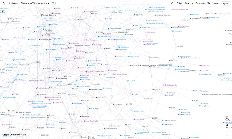 VoCA, Digital Humanities, Visualizing Research